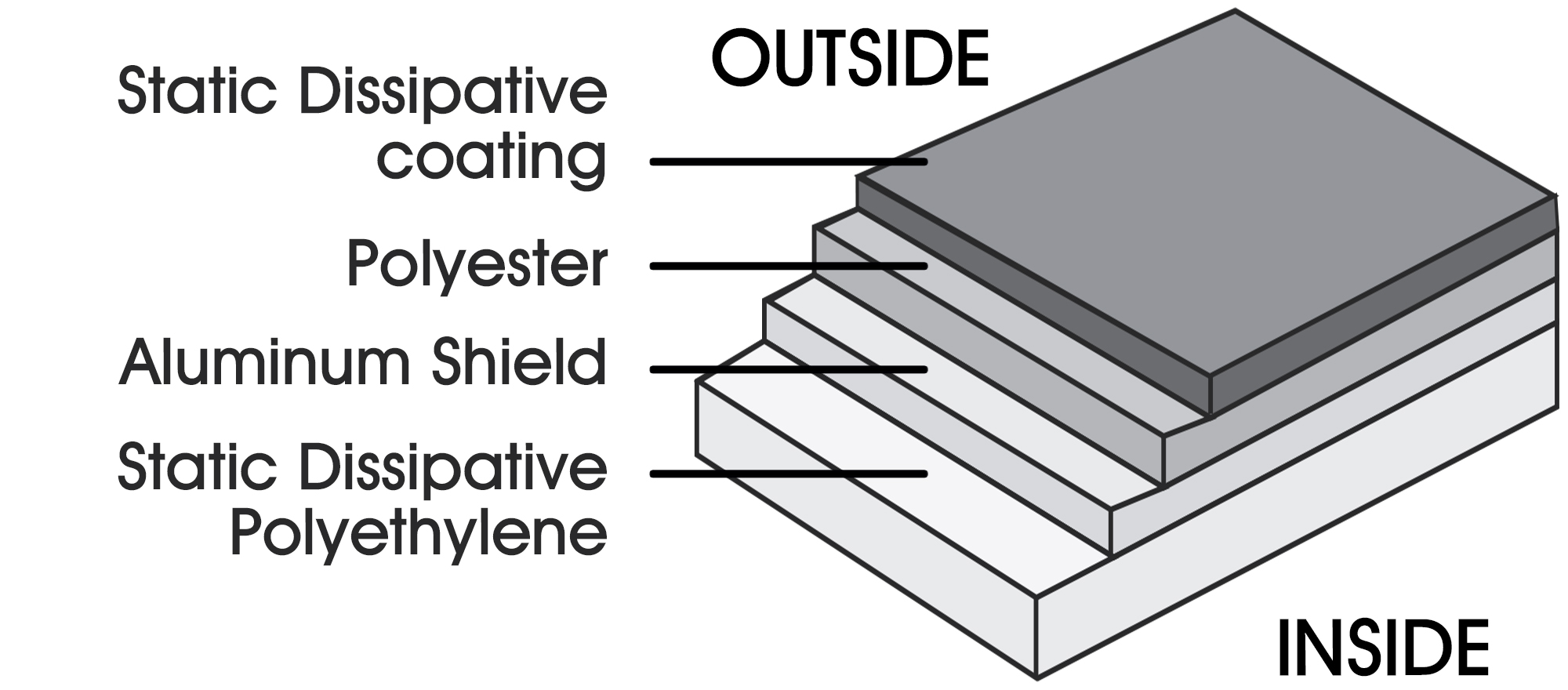 Layers of a Static Shielding Bag